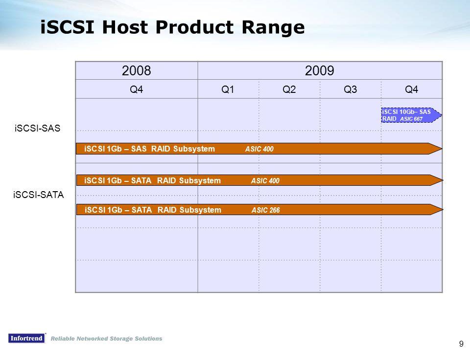 9 iSCSI Host Product Range 20082009 Q4Q1Q2Q3Q4 iSCSI 1Gb – SAS RAID Subsystem ASIC 400 iSCSI-SAS iSCSI 10Gb– SAS RAID ASIC 667 iSCSI 1Gb – SATA RAID Subsystem ASIC 400 iSCSI 1Gb – SATA RAID Subsystem ASIC 266 iSCSI-SATA