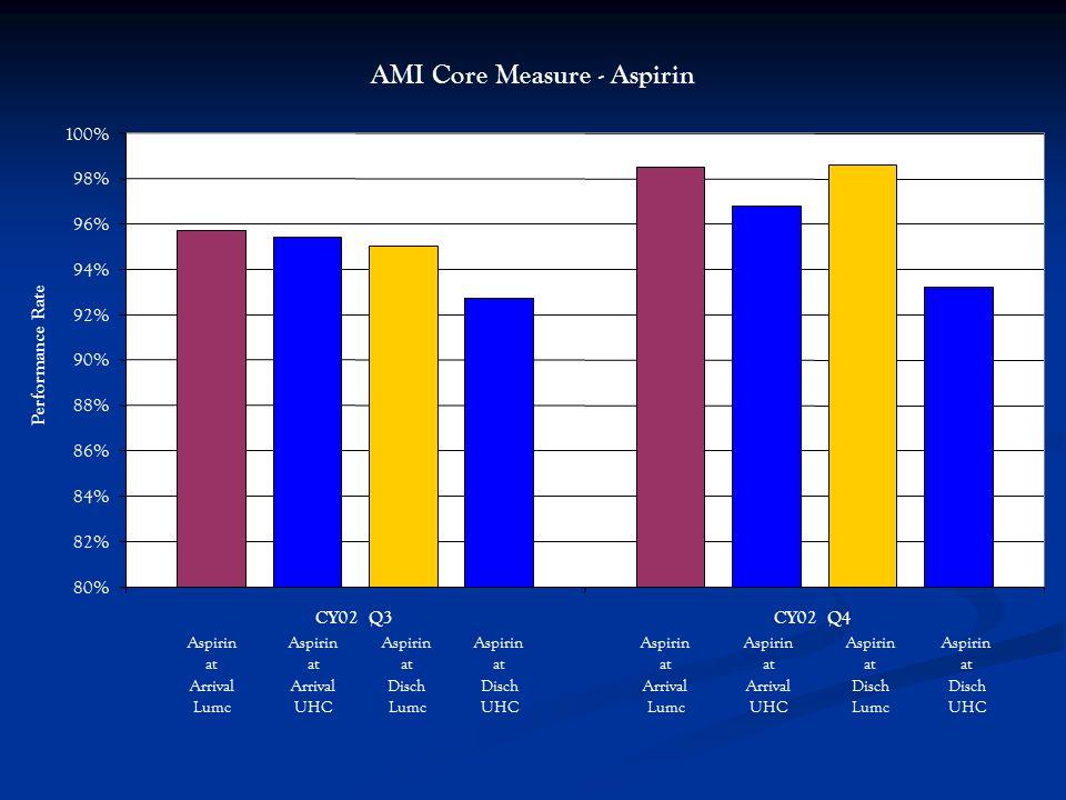 AMI Core Measure - Aspirin 80% 82% 84% 86% 88% 90% 92% 94% 96% 98% 100% CY02 Q3CY02 Q4 Performance Rate Aspirin at Arrival Lumc Aspirin at Disch Lumc Aspirin at Arrival UHC Aspirin at Disch UHC Aspirin at Arrival Lumc Aspirin at Disch Lumc Aspirin at Arrival UHC Aspirin at Disch UHC
