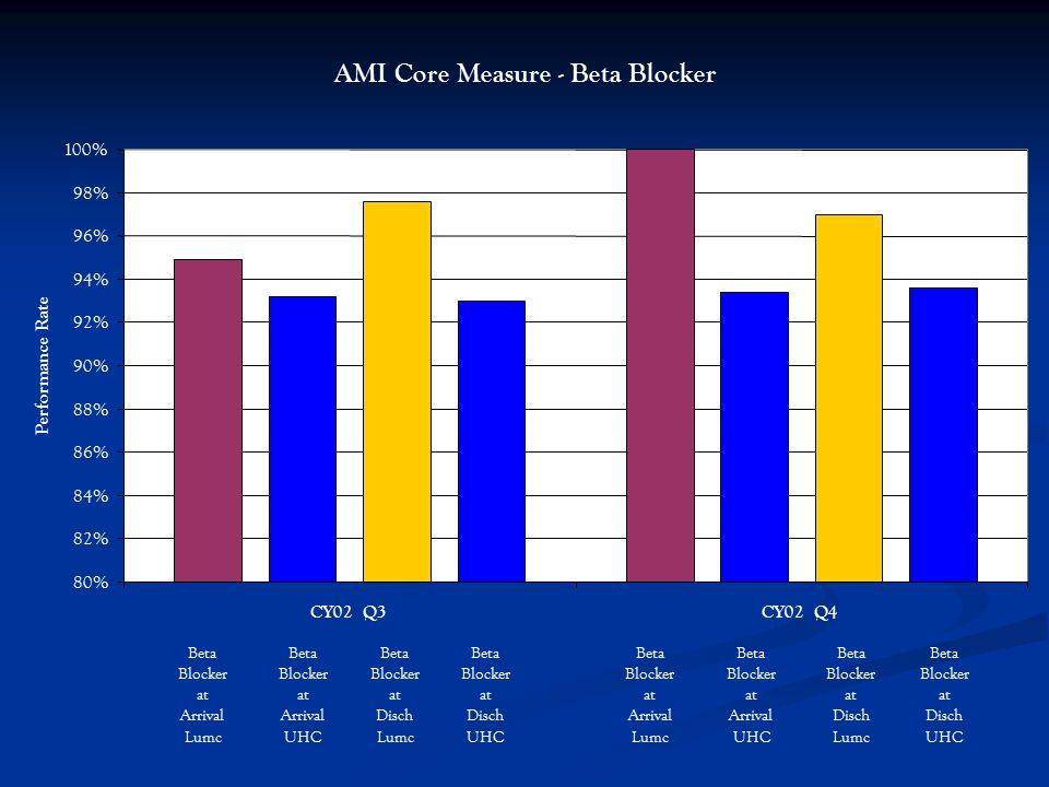 AMI Core Measure - Beta Blocker 80% 82% 84% 86% 88% 90% 92% 94% 96% 98% 100% CY02 Q3CY02 Q4 Performance Rate Beta Blocker at Arrival Lumc Beta Blocker at Disch Lumc Beta Blocker at Arrival UHC Beta Blocker at Disch UHC Beta Blocker at Arrival Lumc Beta Blocker at Disch Lumc Beta Blocker at Arrival UHC Beta Blocker at Disch UHC