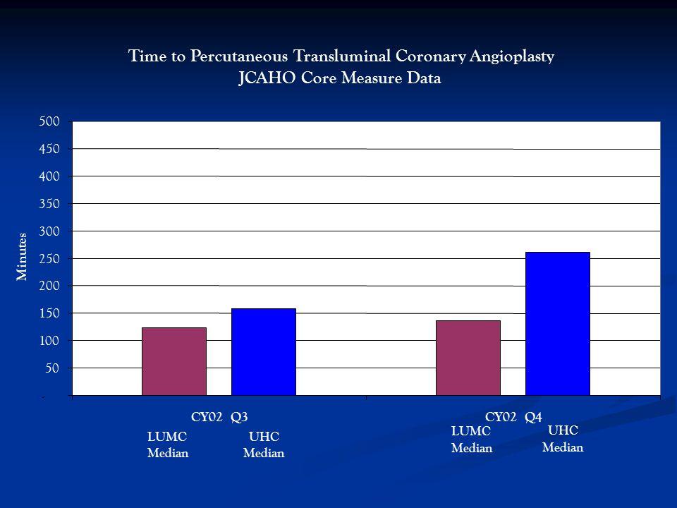 Time to Percutaneous Transluminal Coronary Angioplasty JCAHO Core Measure Data - 50 100 150 200 250 300 350 400 450 500 CY02 Q3CY02 Q4 Minutes LUMC Median UHC Median LUMC Median UHC Median
