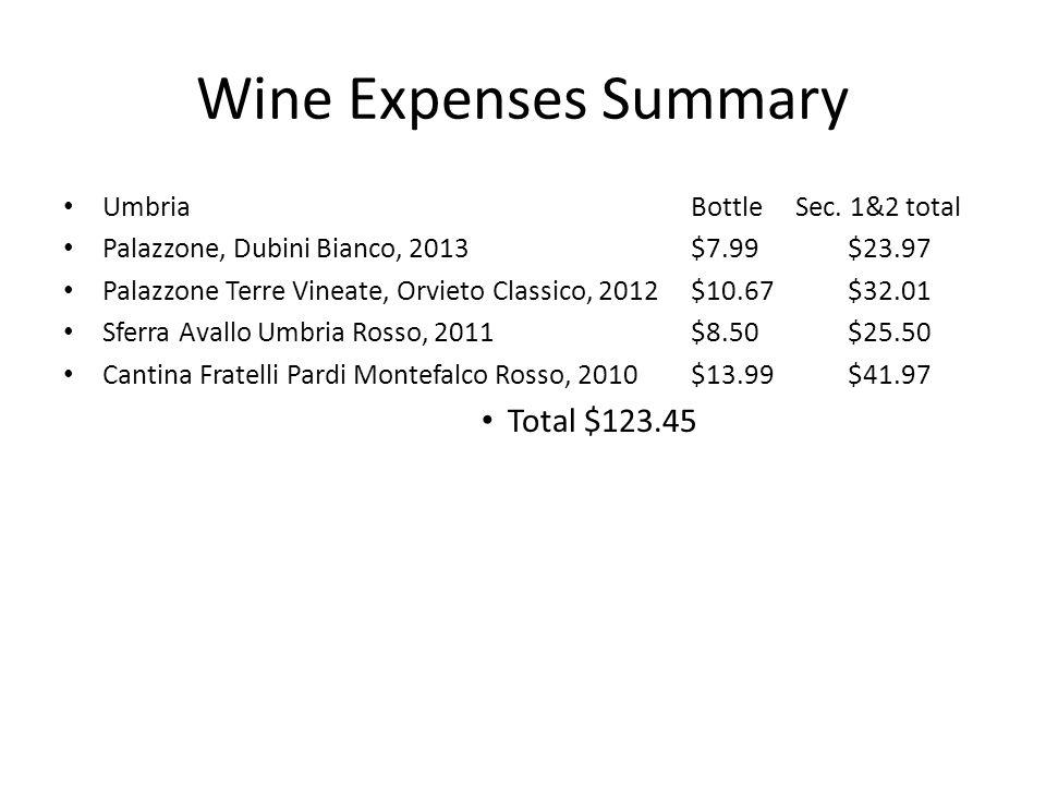Wine Expenses Summary UmbriaBottleSec. 1&2 total Palazzone, Dubini Bianco, 2013$7.99$23.97 Palazzone Terre Vineate, Orvieto Classico, 2012$10.67$32.01