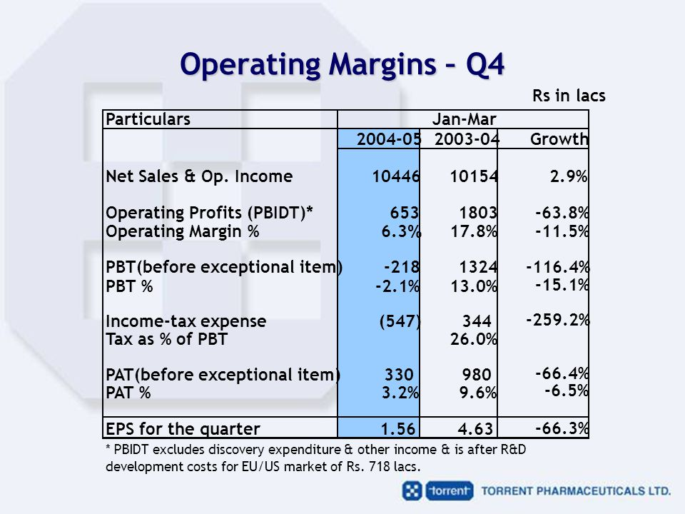 Operating Margins – Q4 Rs in lacs Particulars 2004-052003-04Growth Net Sales & Op.
