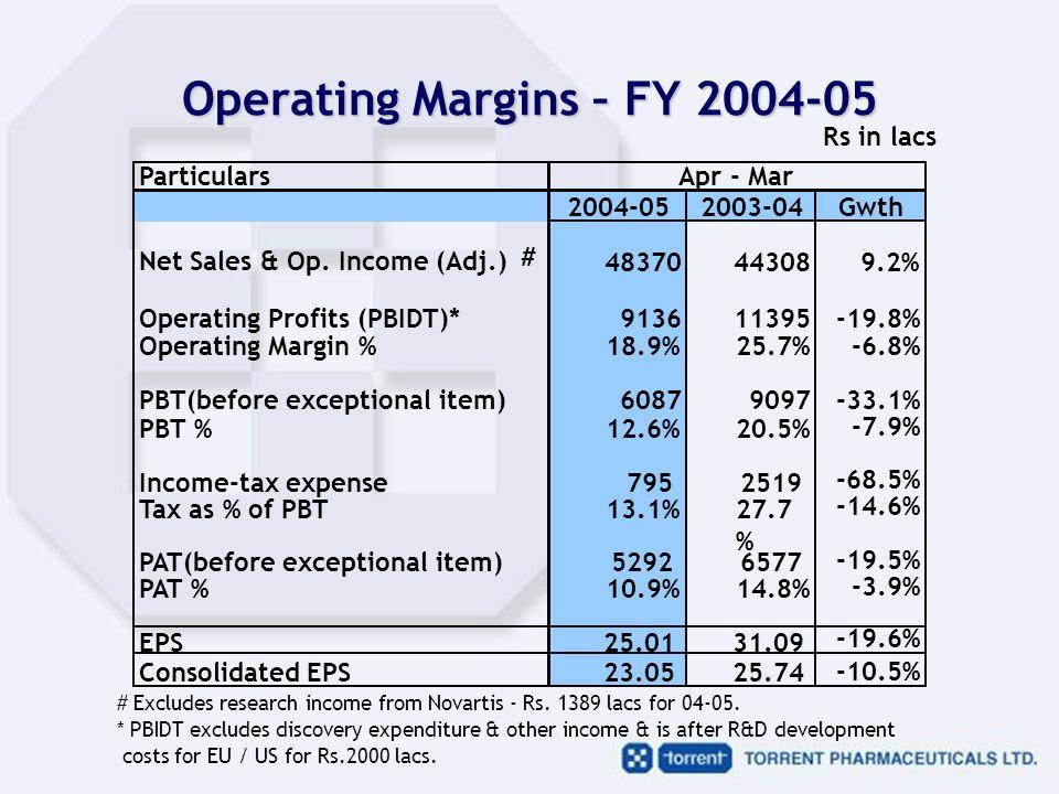 Operating Margins – FY 2004-05 Particulars 2004-052003-04Gwth Net Sales & Op.