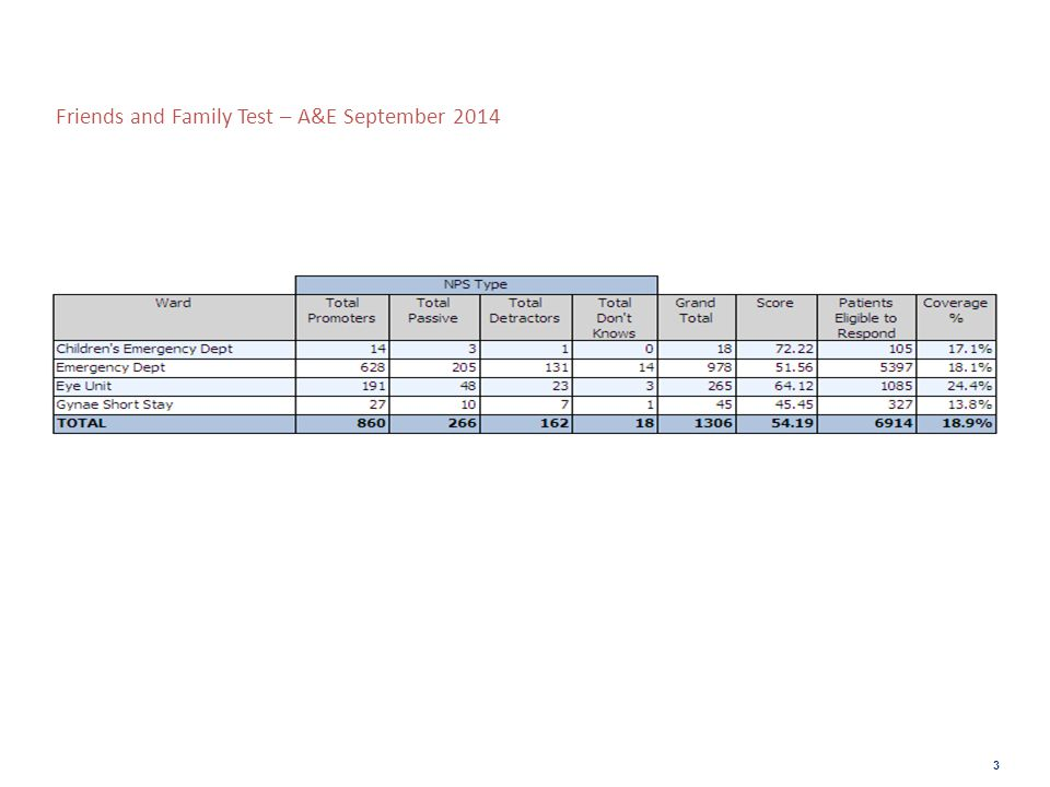 Friends and Family Test- Maternity September 2014 4 Women are surveyed at three touch points: i.