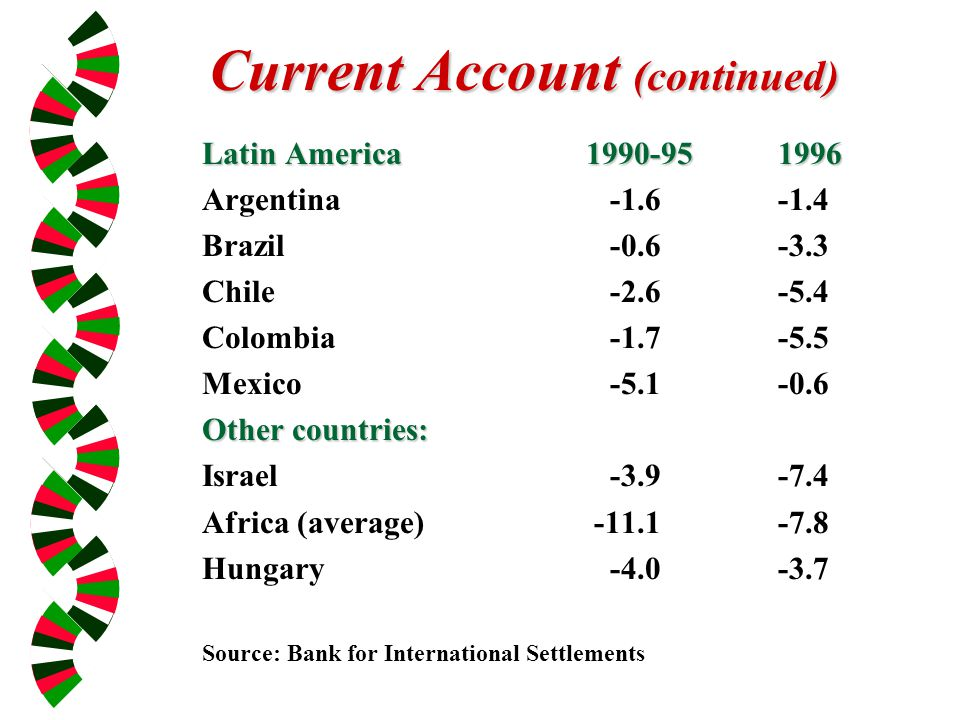 Current Account (continued) Latin America1990-951996 Argentina -1.6-1.4 Brazil -0.6-3.3 Chile -2.6-5.4 Colombia -1.7-5.5 Mexico -5.1-0.6 Other countries: Israel -3.9-7.4 Africa (average) -11.1-7.8 Hungary -4.0-3.7 Source: Bank for International Settlements