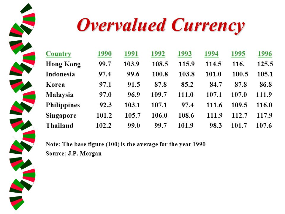 Overvalued Currency Country 1990 1991 1992 1993 1994 1995 1996 Hong Kong 99.7 103.9 108.5 115.9 114.5 116.