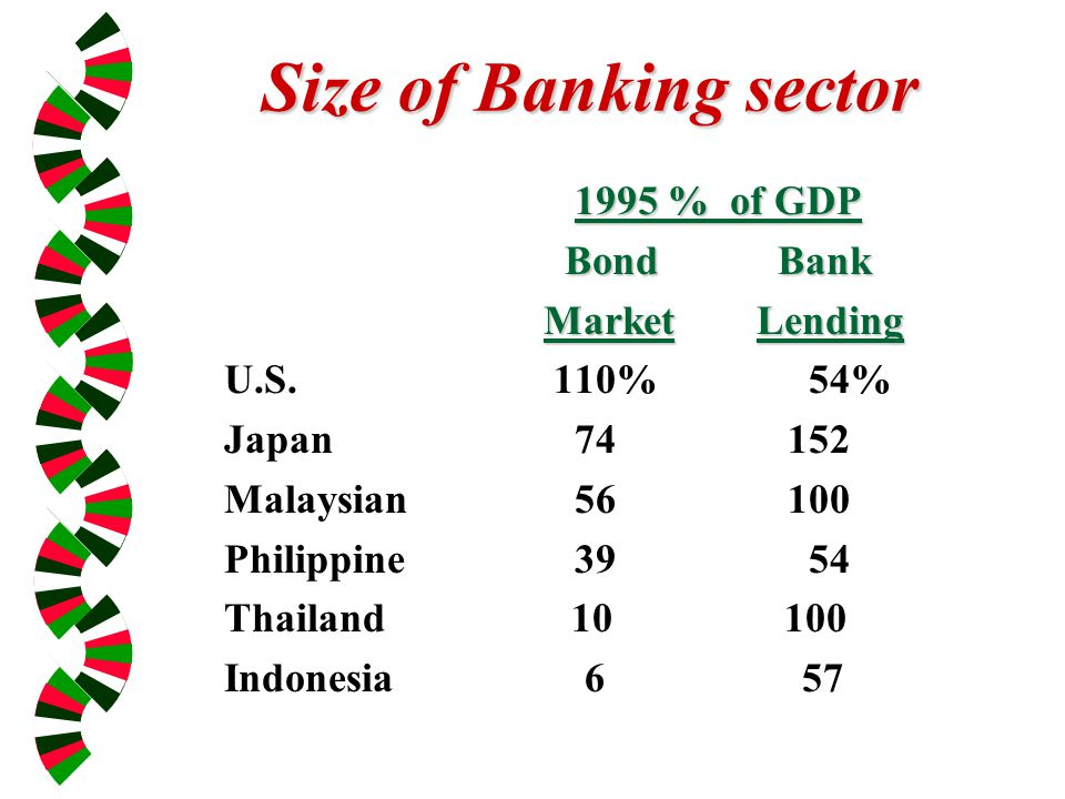 Size of Banking sector 1995 % of GDP Bond Bank Bond Bank MarketLending U.S.