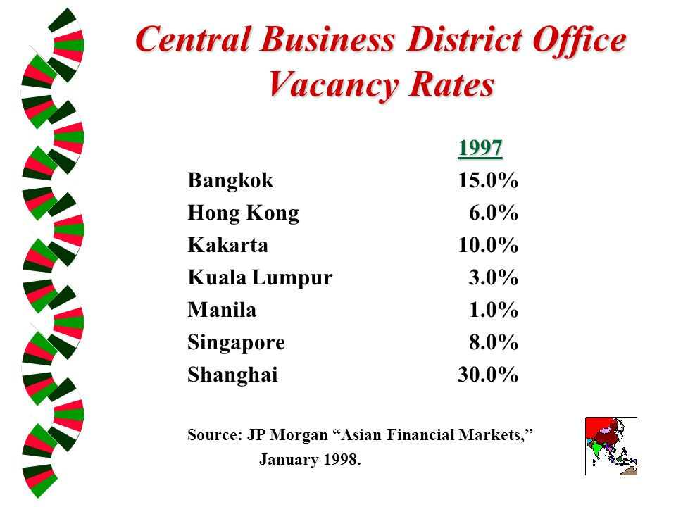 Central Business District Office Vacancy Rates 1997 Bangkok15.0% Hong Kong 6.0% Kakarta10.0% Kuala Lumpur 3.0% Manila 1.0% Singapore 8.0% Shanghai30.0% Source: JP Morgan Asian Financial Markets, January 1998.