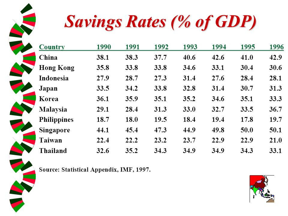 Savings Rates (% of GDP) Country1990199119921993199419951996 China38.138.337.740.642.641.042.9 Hong Kong35.833.833.834.633.130.430.6 Indonesia27.928.727.331.427.628.428.1 Japan33.534.233.832.831.430.731.3 Korea36.135.935.135.234.635.133.3 Malaysia29.128.431.333.032.733.536.7 Philippines18.718.019.518.419.417.819.7 Singapore44.145.447.344.949.850.050.1 Taiwan22.422.223.223.722.922.921.0 Thailand32.635.234.334.934.934.333.1 Source: Statistical Appendix, IMF, 1997.