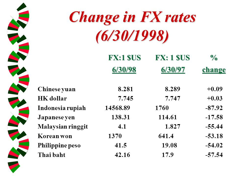 Change in FX rates (6/30/1998) FX:1 $US FX: 1 $US % 6/30/98 6/30/97change 6/30/98 6/30/97change Chinese yuan 8.281 8.289 +0.09 HK dollar 7.745 7.747 +0.03 Indonesia rupiah 14568.891760 -87.92 Japanese yen 138.31 114.61 -17.58 Malaysian ringgit 4.1 1.827 -55.44 Korean won1370 641.4 -53.18 Philippine peso 41.5 19.08 -54.02 Thai baht 42.16 17.9 -57.54