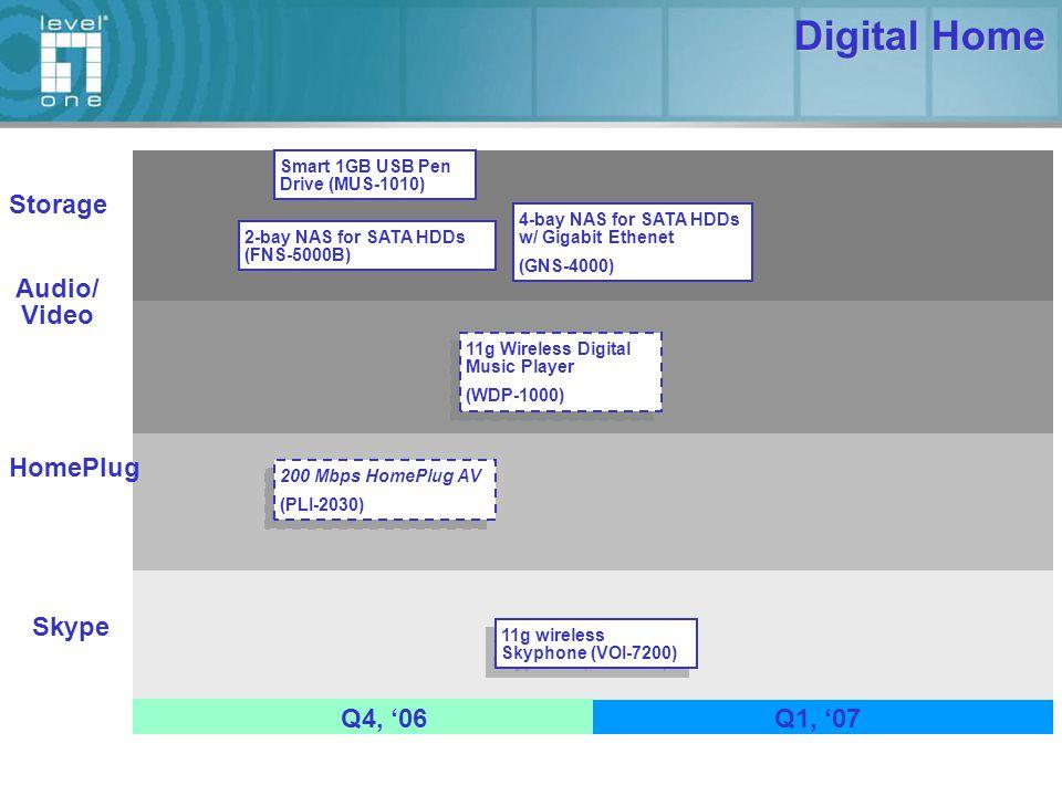 VOIP IP PBX (VOI-9001) V3.0 IP PBX (VOI-9001) V3.0 POE SIP IP Phone (VOI-7100) POE SIP IP Phone (VOI-7100) SIP/H.323 VoIP Gateway 8FXS (VOI-8001) 8FXO (VOI-8002) 4FXS+4FXO (VOI-8003) SIP/H.323 VoIP Gateway 8FXS (VOI-8001) 8FXO (VOI-8002) 4FXS+4FXO (VOI-8003) Skype DECT w/ PSTN (VOI-7300) IP PBX VoIP Gateway IP Phone Q4, '06Q1, '07 SIP/H.323 VoIP Gateway 8FXS+8FXO (VOI-8004) SIP/H.323 VoIP Gateway 8FXS+8FXO (VOI-8004) SIP/H.323 VoIP Gateway 4FXS (VOI-4101) 4FXO (VOI-4102) 2FXS+2FXO (VOI-4103) 4FXS+4PSTN Relay (VOI-4104) SIP/H.323 VoIP Gateway 4FXS (VOI-4101) 4FXO (VOI-4102) 2FXS+2FXO (VOI-4103) 4FXS+4PSTN Relay (VOI-4104)