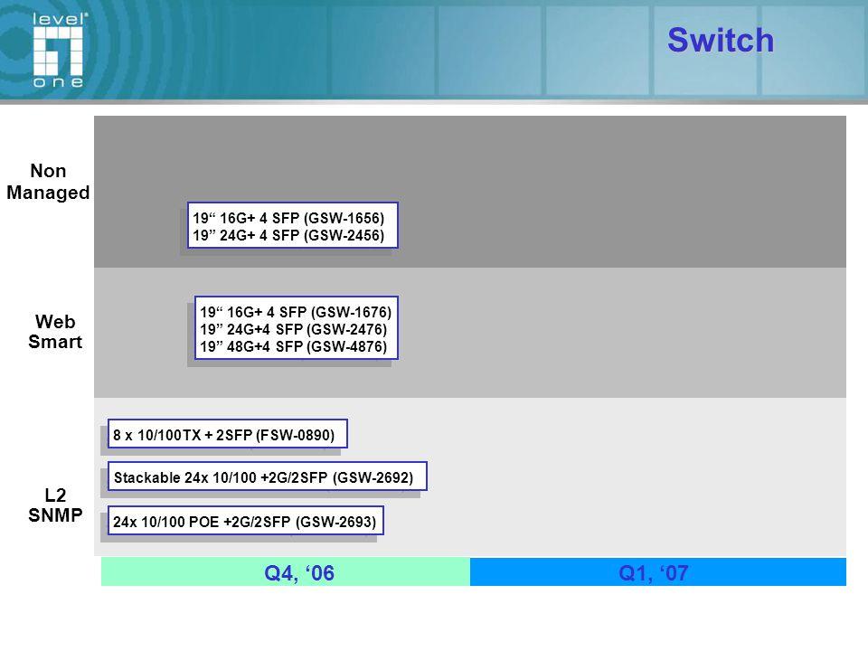 Non Managed Web Smart Switch 8 x 10/100TX + 2SFP (FSW-0890) 19 16G+ 4 SFP (GSW-1656) 19 24G+ 4 SFP (GSW-2456) 19 16G+ 4 SFP (GSW-1656) 19 24G+ 4 SFP (GSW-2456) 19 16G+ 4 SFP (GSW-1676) 19 24G+4 SFP (GSW-2476) 19 48G+4 SFP (GSW-4876) 19 16G+ 4 SFP (GSW-1676) 19 24G+4 SFP (GSW-2476) 19 48G+4 SFP (GSW-4876) L2 SNMP Stackable 24x 10/100 +2G/2SFP (GSW-2692) 24x 10/100 POE +2G/2SFP (GSW-2693) Q4, '06Q1, '07