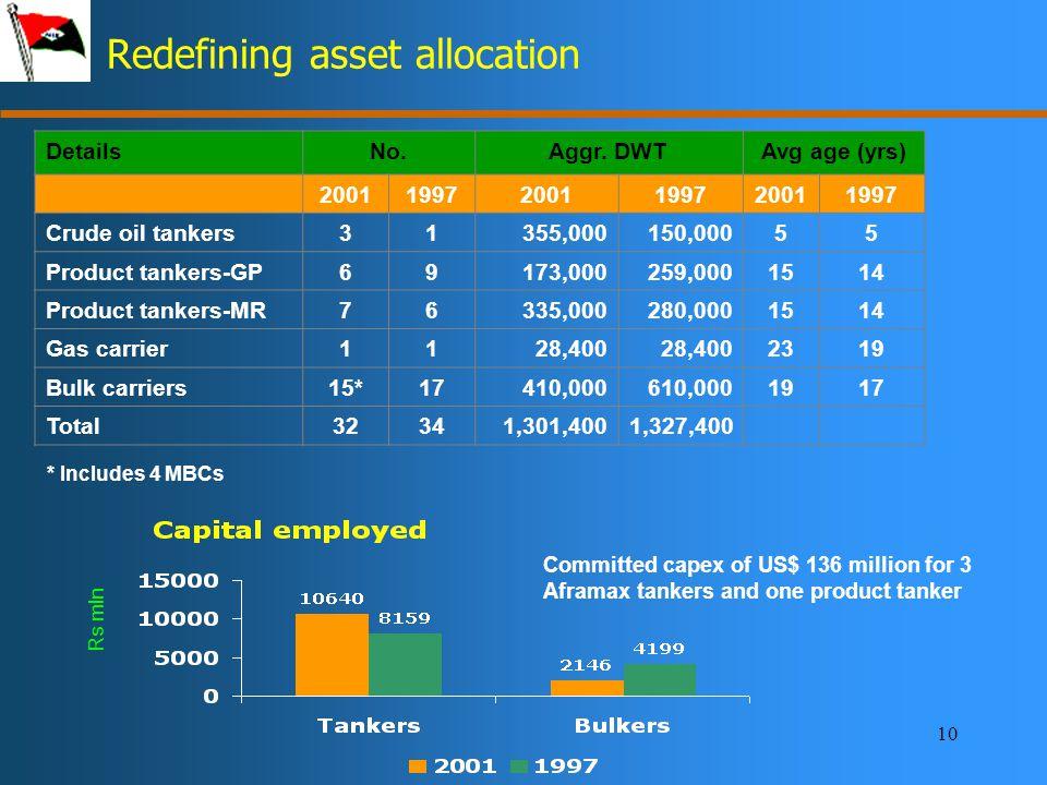10 Redefining asset allocation DetailsNo.Aggr.