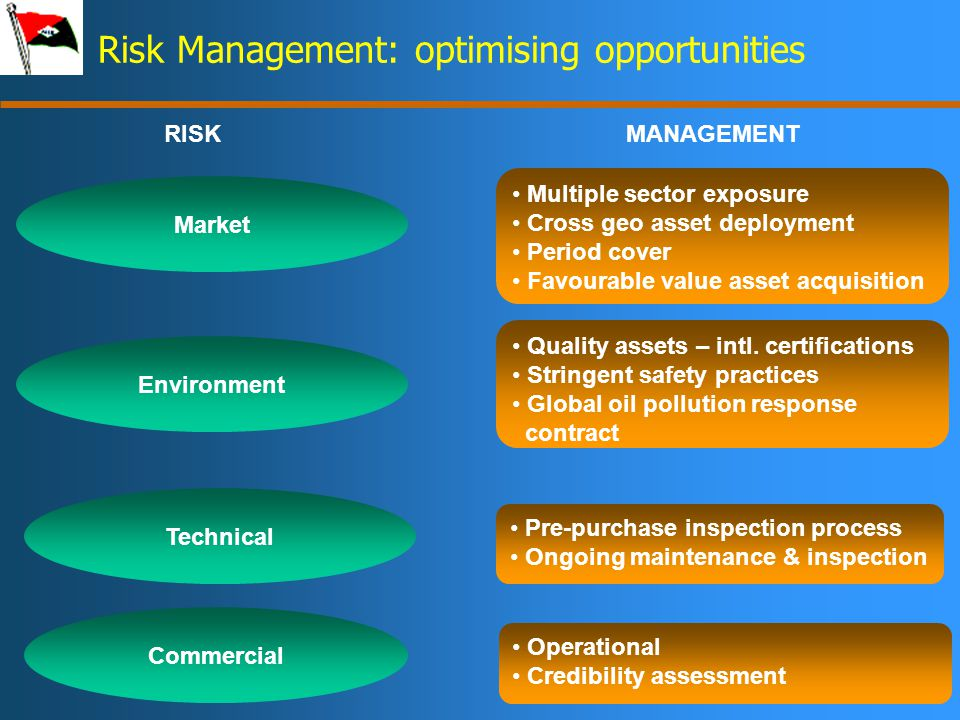 12 Risk Management: optimising opportunities Market Multiple sector exposure Cross geo asset deployment Period cover Favourable value asset acquisition Environment Quality assets – intl.