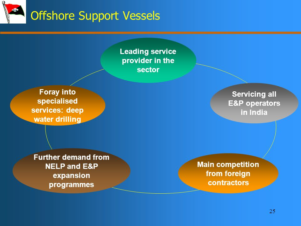 25 Offshore Support Vessels Leading service provider in the sector Main competition from foreign contractors Servicing all E&P operators in India Further demand from NELP and E&P expansion programmes Foray into specialised services: deep water drilling