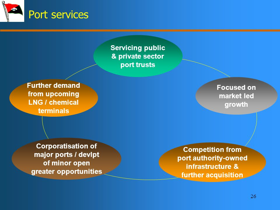 26 Port services Servicing public & private sector port trusts Competition from port authority-owned infrastructure & further acquisition Focused on market led growth Corporatisation of major ports / devlpt of minor open greater opportunities Further demand from upcoming LNG / chemical terminals