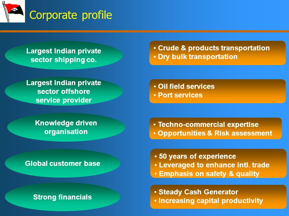 3 Corporate profile Largest Indian private sector shipping co.