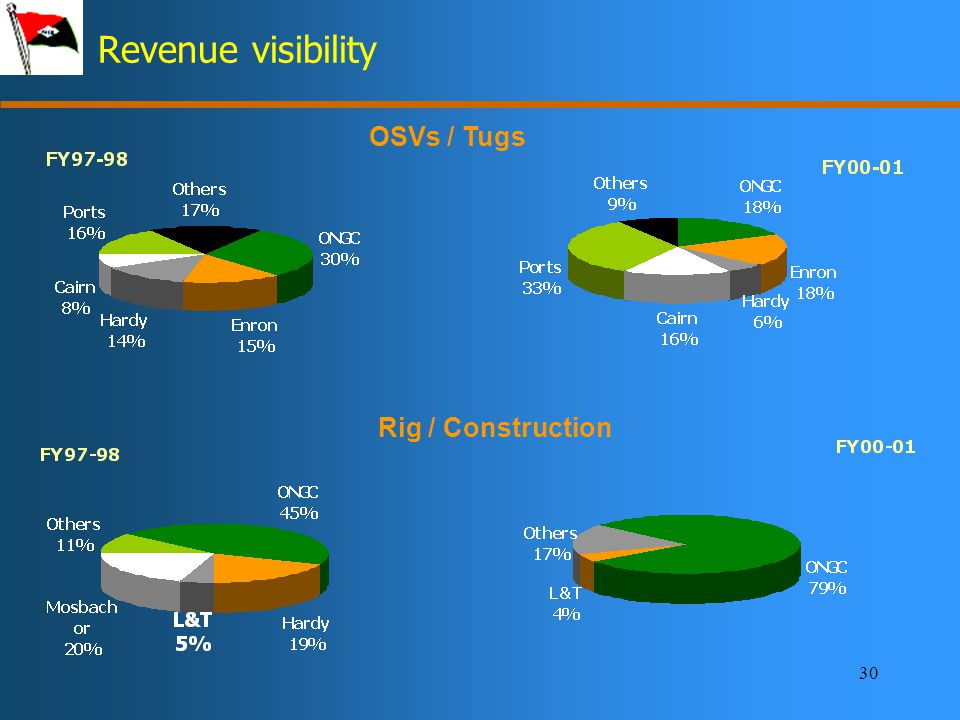 30 Revenue visibility OSVs / Tugs Rig / Construction