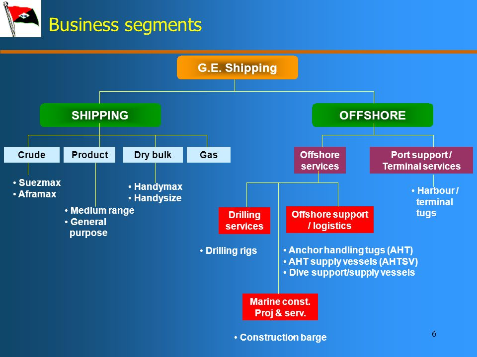 6 Business segments G.E.