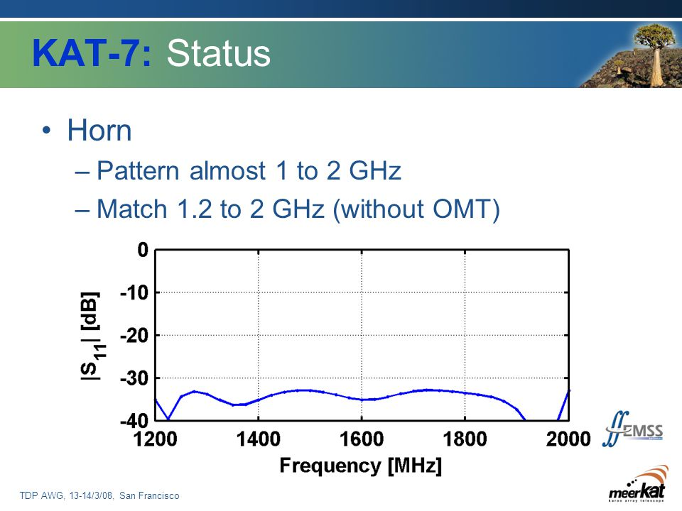 TDP AWG, 13-14/3/08, San Francisco KAT-7: Status Horn –Pattern almost 1 to 2 GHz –Match 1.2 to 2 GHz (without OMT)
