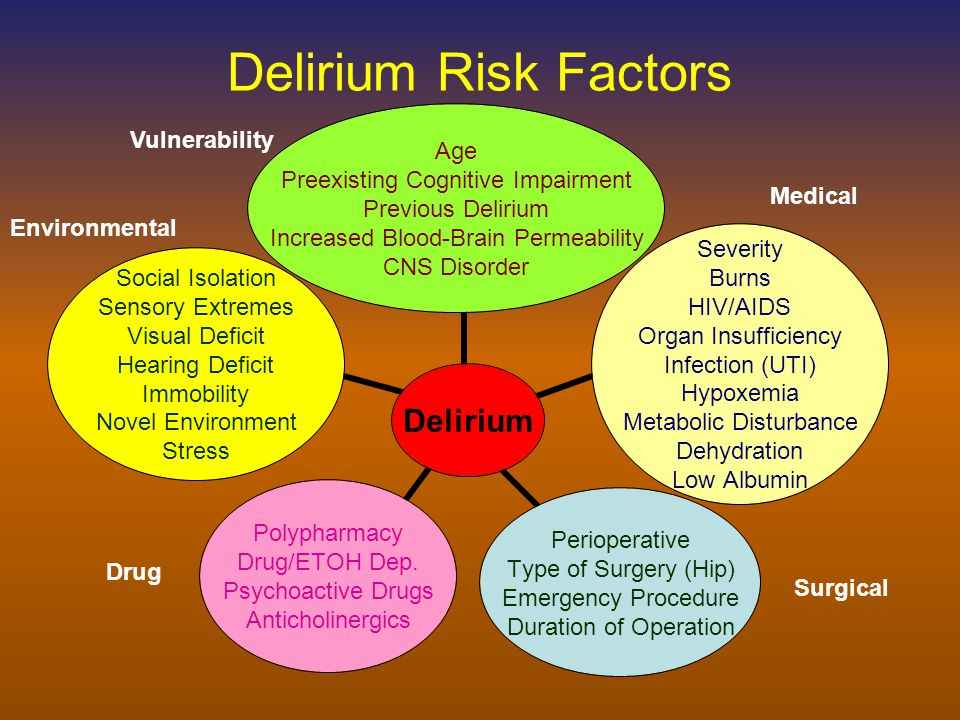 Delirium Risk Factors Delirium Age Preexisting Cognitive Impairment Previous Delirium Increased Blood-Brain Permeability CNS Disorder Severity Burns HIV/AIDS Organ Insufficiency Infection (UTI) Hypoxemia Metabolic Disturbance Dehydration Low Albumin Perioperative Type of Surgery (Hip) Emergency Procedure Duration of Operation Polypharmacy Drug/ETOH Dep.
