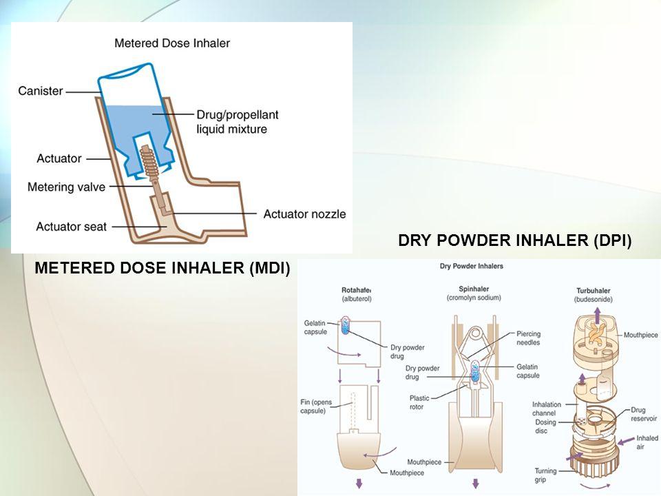 METERED DOSE INHALER (MDI) DRY POWDER INHALER (DPI)