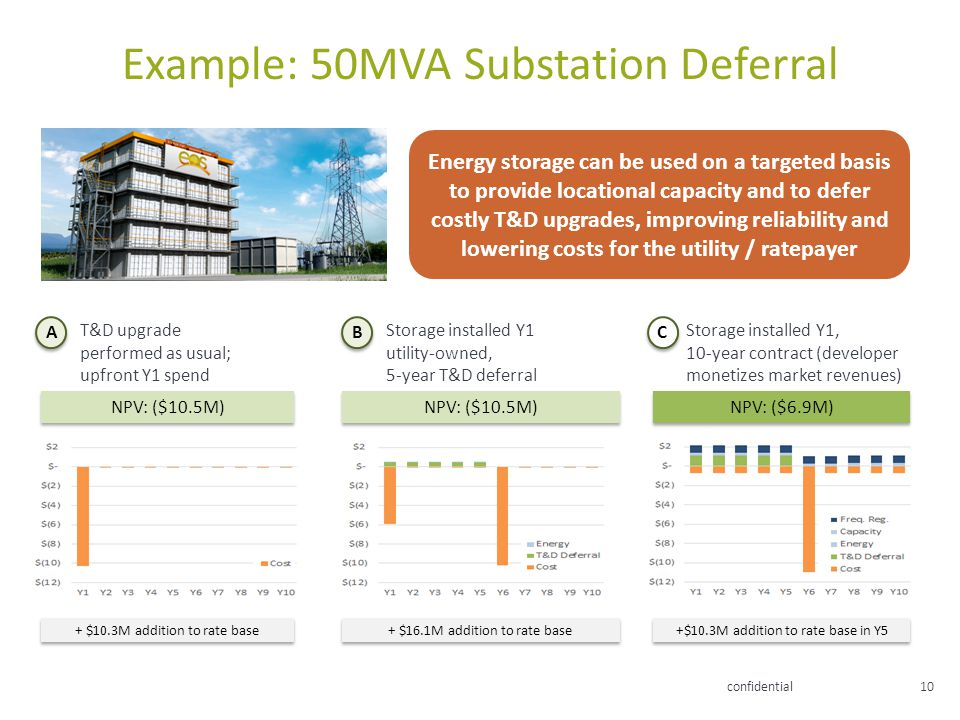 confidential10 Example: 50MVA Substation Deferral T&D upgrade performed as usual; upfront Y1 spend A Storage installed Y1 utility-owned, 5-year T&D de