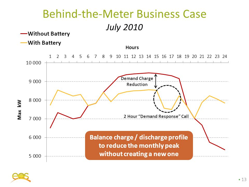 """Behind-the-Meter Business Case July 2010 Demand Charge Reduction 2 Hour """"Demand Response"""" Call 13 Balance charge / discharge profile to reduce the mon"""
