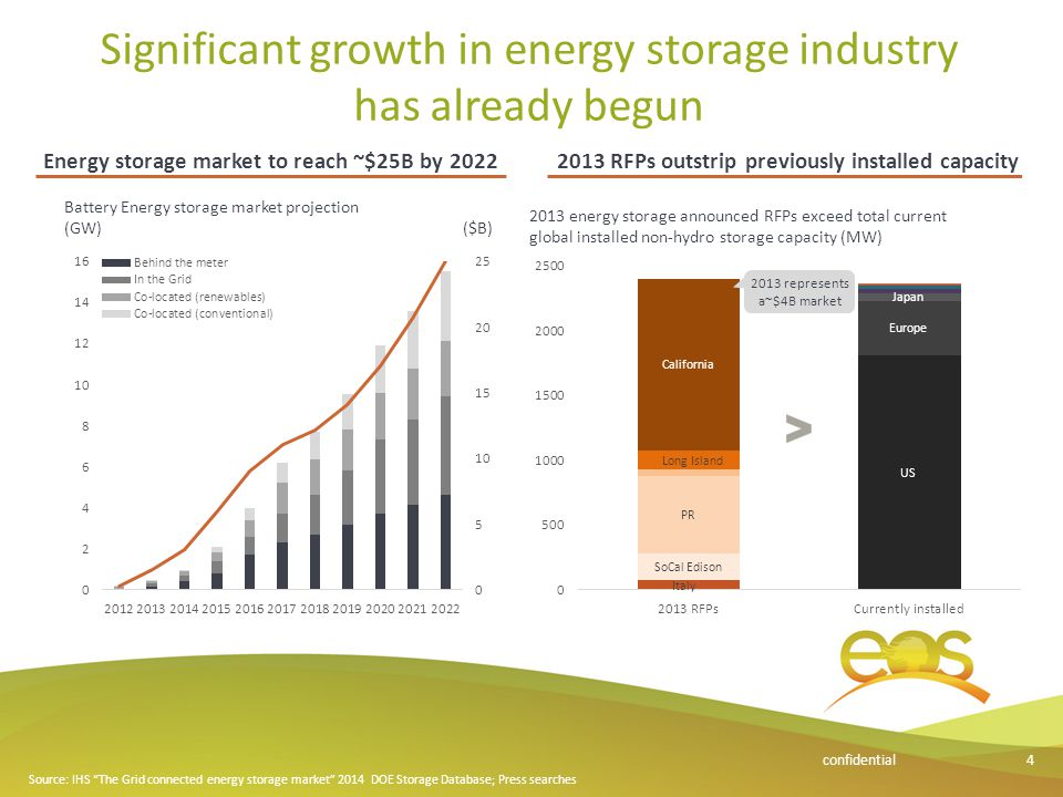 """Significant growth in energy storage industry has already begun 4confidential Source: IHS """"The Grid connected energy storage market"""" 2014 DOE Storage"""