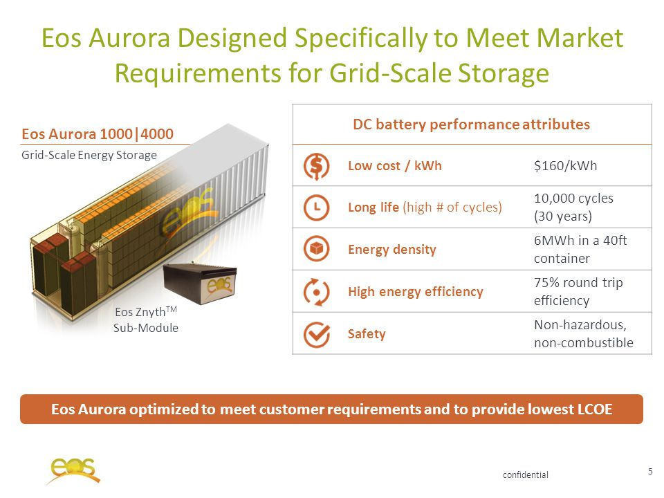 confidential v v Eos Aurora 1000|4000 Grid-Scale Energy Storage Eos Aurora Designed Specifically to Meet Market Requirements for Grid-Scale Storage 5