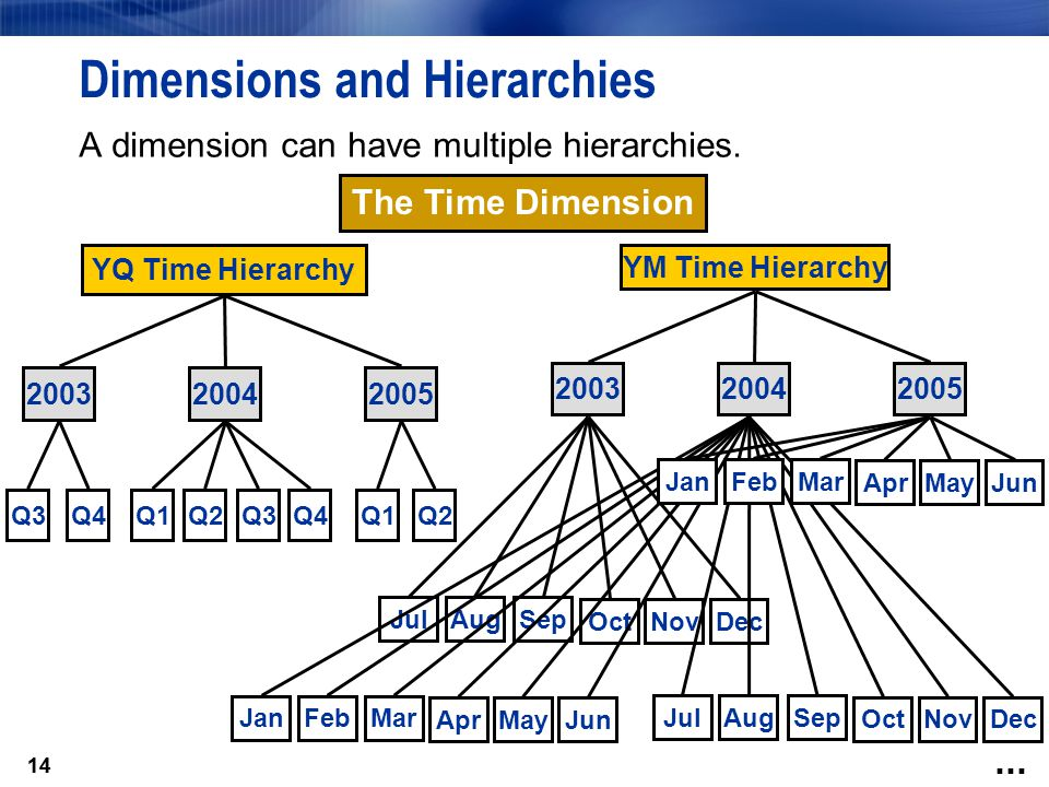 14 JulAugSep OctNovDec AprMayJun JanFebMar JulAugSep OctNovDec Dimensions and Hierarchies A dimension can have multiple hierarchies.
