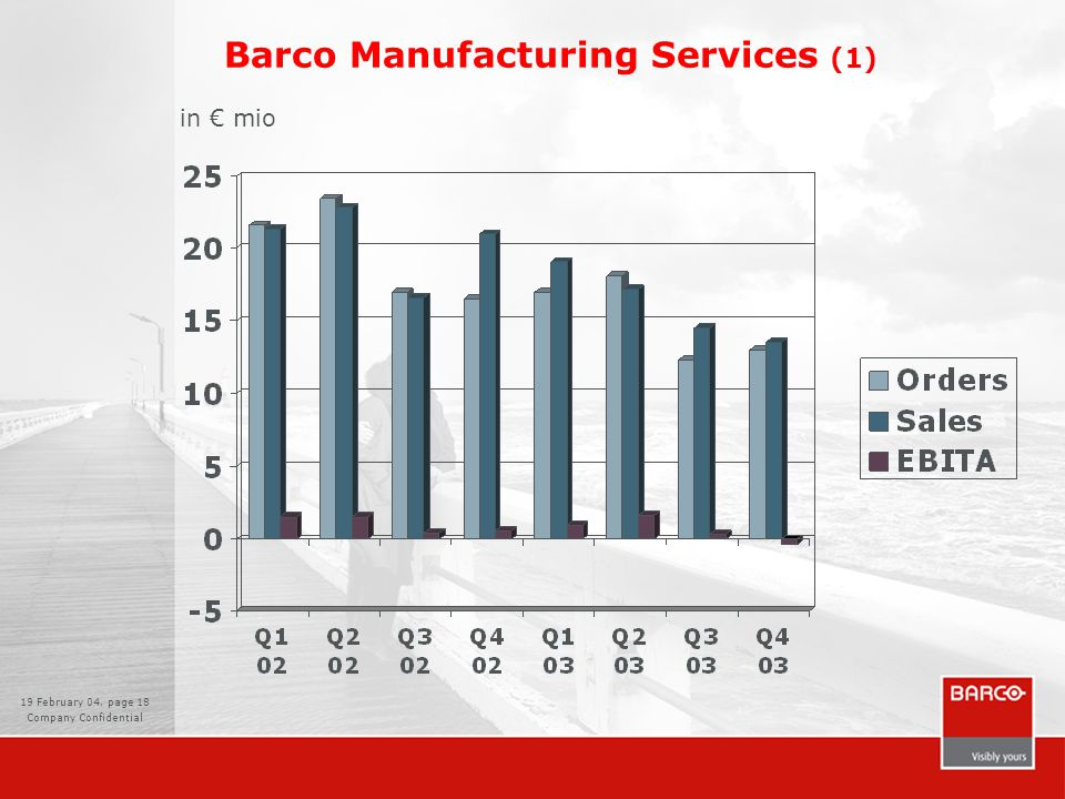 19 February 04, page 19 Company Confidential Barco Manufacturing Services (2) Sales & Orders –Weaker sales/orders than Q4 2002 Margins –Gross profit margin declined from 34 % in Q1 to 31 % –Indirect manufacturing cost not yet fully adjusted to current manufacturing volumes, resulting in a 3 % negative EBITA margin –No impact yet of restructuring on results 4Q 2003 Reorganization –Restructuring cost will be taken as a special charge in Q4 (€ 2.5 mio).