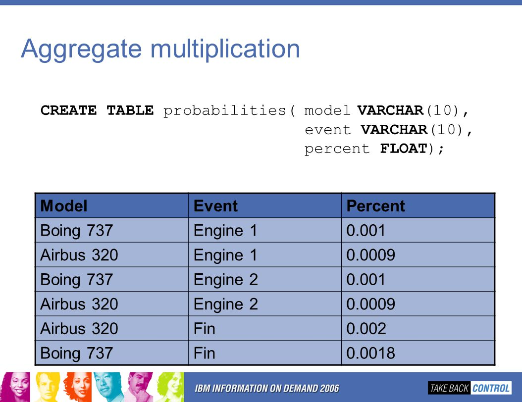 Aggregate multiplication CREATE TABLE probabilities(modelVARCHAR(10), event VARCHAR(10), percent FLOAT); ModelEventPercent Boing 737Engine Airbus 320Engine Boing 737Engine Airbus 320Engine Airbus 320Fin0.002 Boing 737Fin0.0018