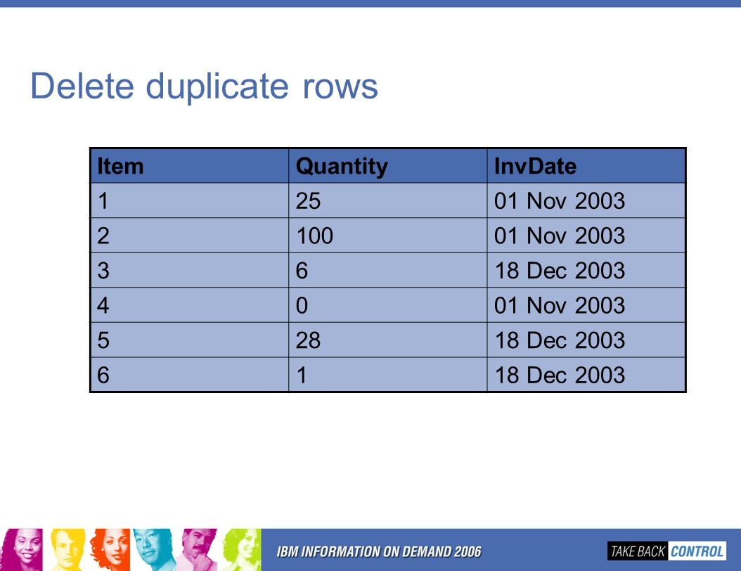 Delete duplicate rows ItemQuantityInvDate 12501 Nov 2003 210001 Nov 2003 3618 Dec 2003 4001 Nov 2003 52818 Dec 2003 61