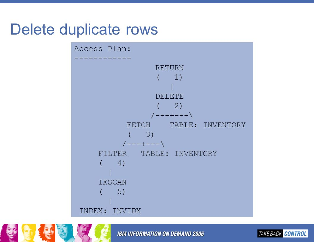 Delete duplicate rows Access Plan: RETURN ( 1) | DELETE ( 2) / \ FETCH TABLE: INVENTORY ( 3) / \ FILTER TABLE: INVENTORY ( 4) | IXSCAN ( 5) | INDEX: INVIDX