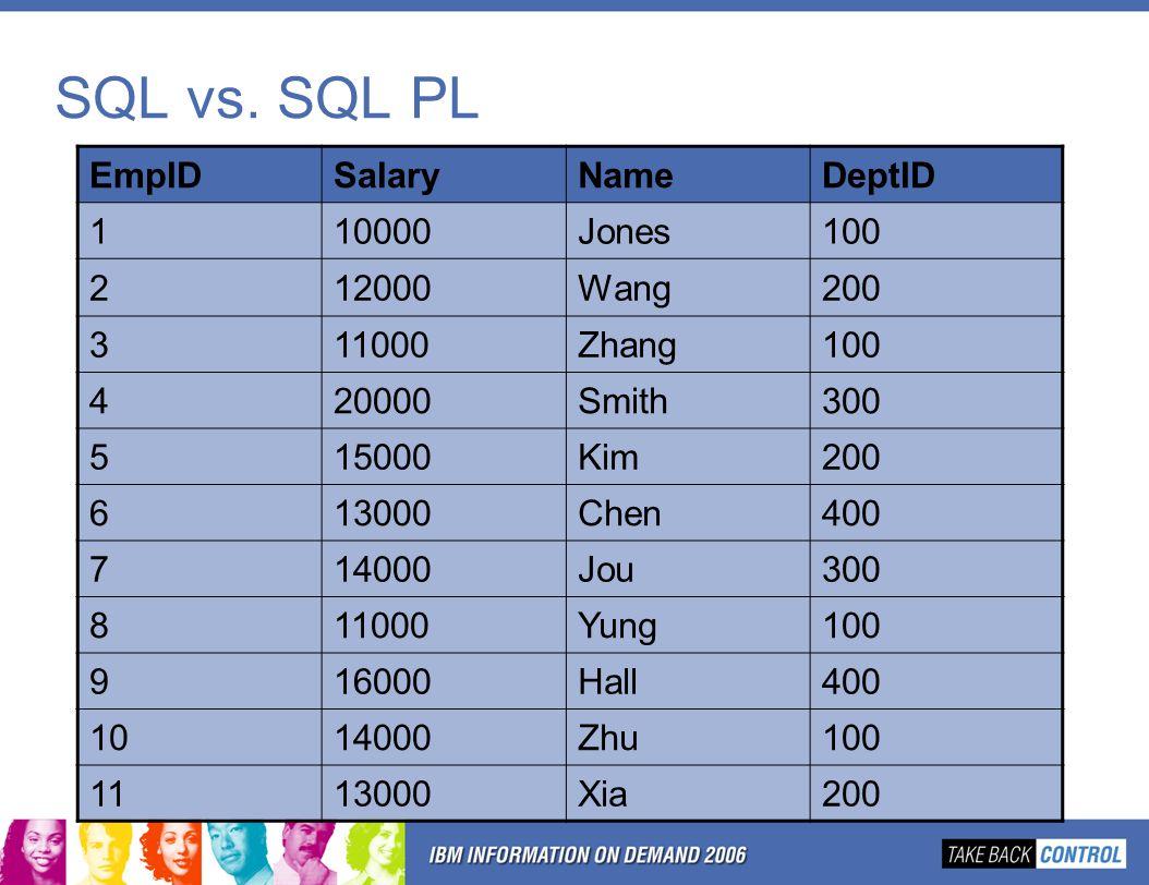 SQL vs. SQL PL EmpIDSalaryNameDeptID 110000Jones100 212000Wang200 311000Zhang100 420000Smith300 515000Kim200 613000Chen400 714000Jou300 811000Yung100