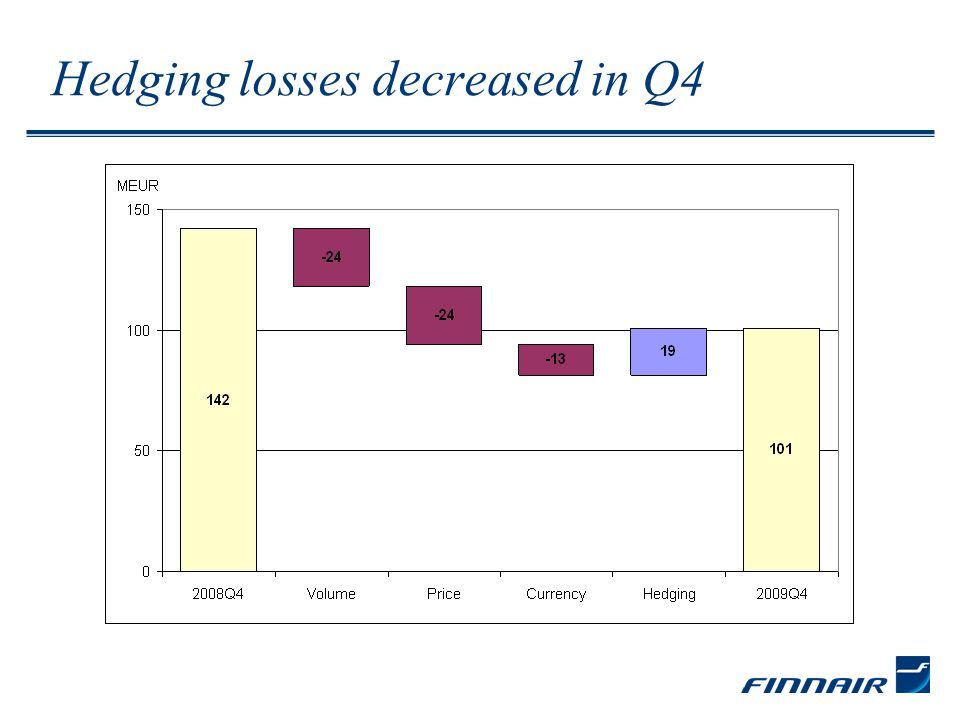 Hedging losses decreased in Q4