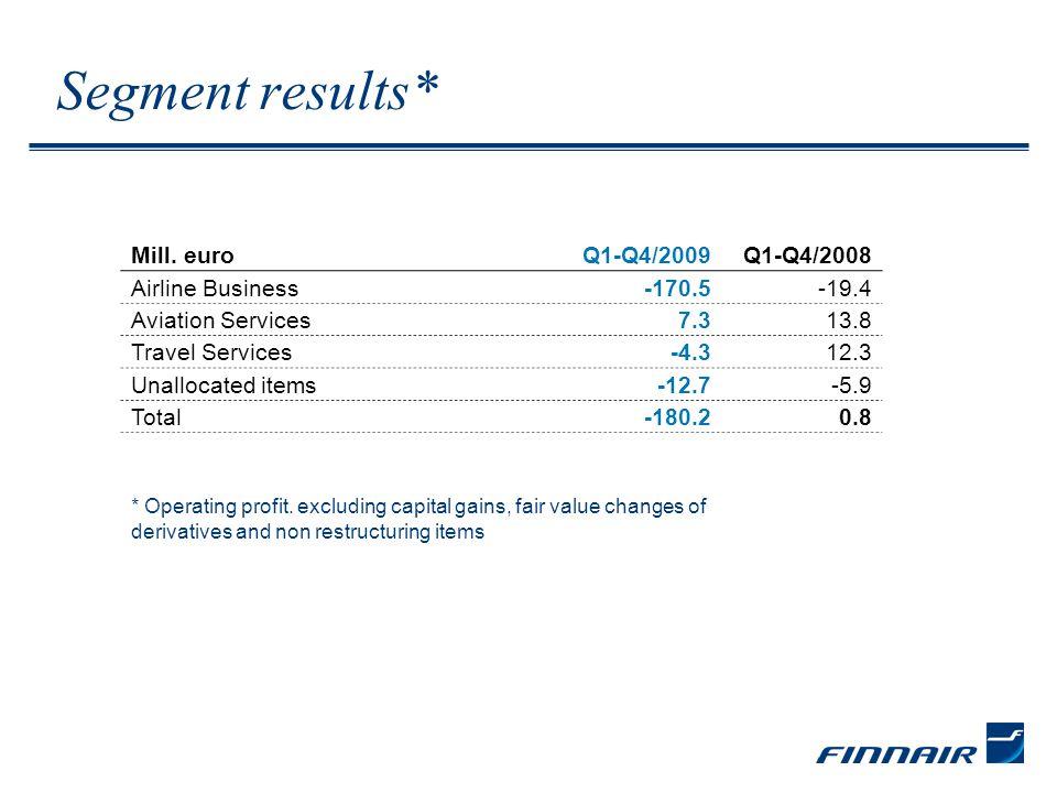 Segment results* Mill.