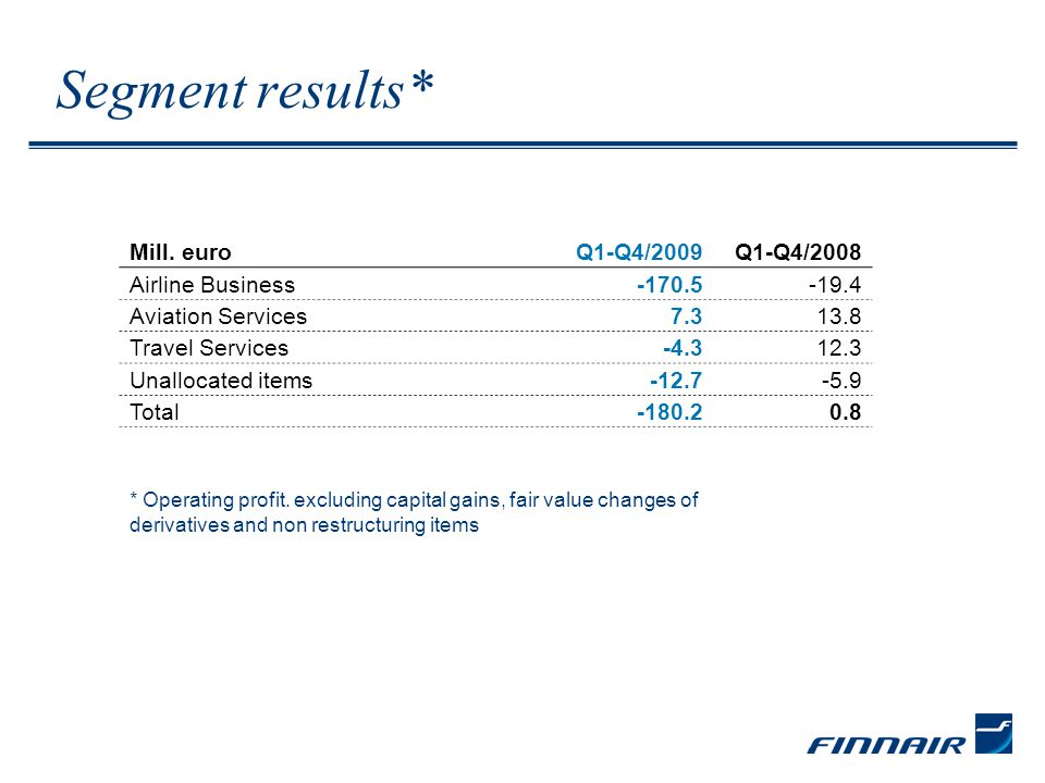Segment results* Mill. euro Q1-Q4/2009Q1-Q4/2008 Airline Business -170.5-19.4 Aviation Services7.313.8 Travel Services-4.312.3 Unallocated items-12.7-