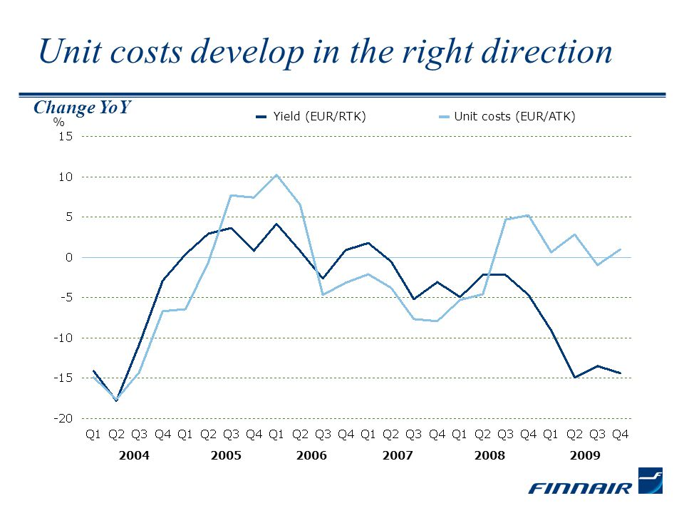 Unit costs develop in the right direction % Yield (EUR/RTK)Unit costs (EUR/ATK) 200620072008200520042009 Change YoY