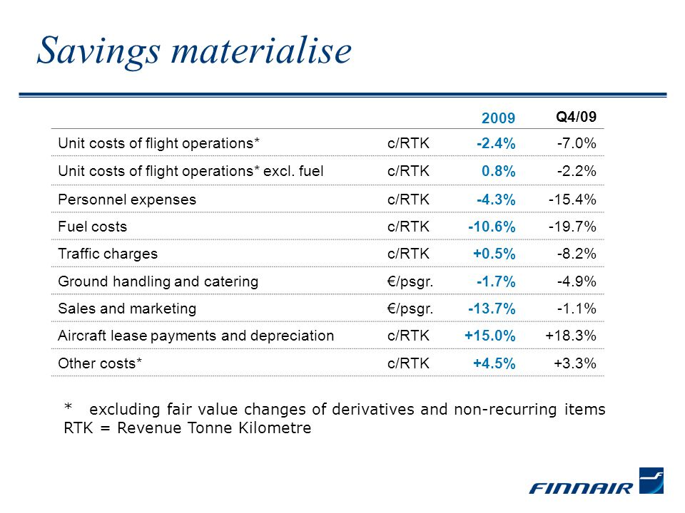 Savings materialise 2009 Q4/09 Unit costs of flight operations*c/RTK-2.4%-7.0% Unit costs of flight operations* excl.