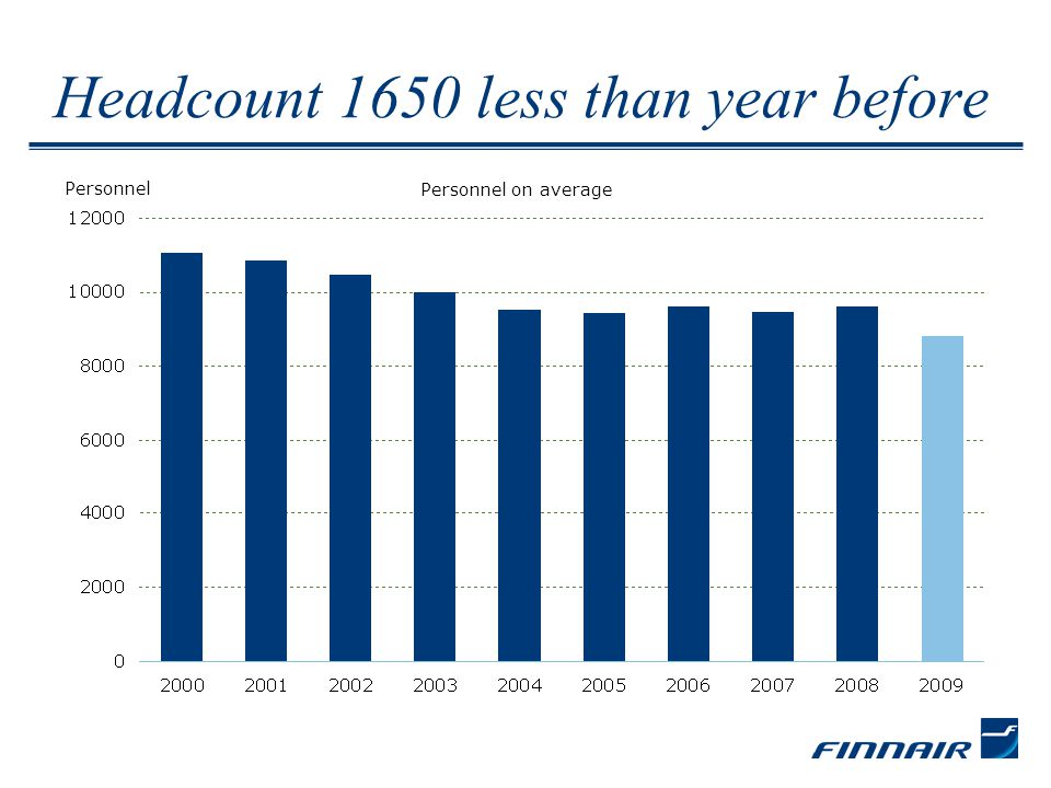 Headcount 1650 less than year before Personnel on average Personnel