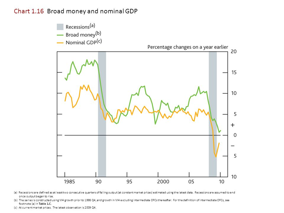 Chart 1.16 Broad money and nominal GDP (a) Recessions are defined as at least two consecutive quarters of falling output (at constant market prices) estimated using the latest data.