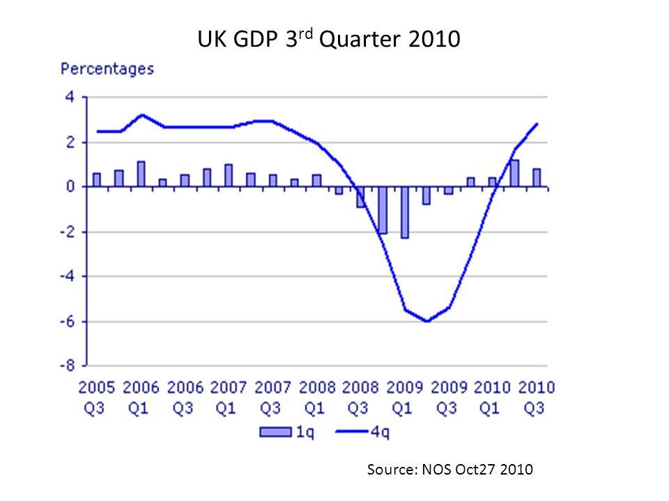 UK GDP 3 rd Quarter 2010 Source: NOS Oct27 2010