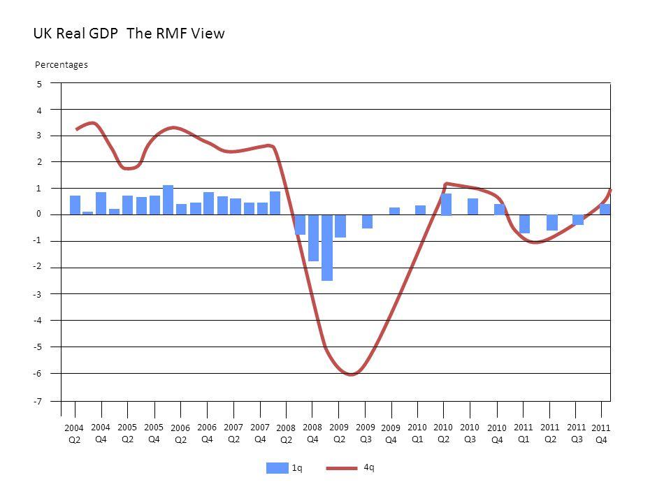 2004 Q2 2004 Q4 UK Real GDP The RMF View 2005 Q2 2005 Q4 2006 Q2 2006 Q4 2007 Q2 2007 Q4 2008 Q2 2008 Q4 2009 Q2 2009 Q3 2009 Q4 2010 Q1 2010 Q2 2010 Q3 2010 Q4 2011 Q1 2011 Q2 2011 Q3 2011 Q4 -7 -6 -5 -4 -3 -2 0 1 2 3 4 5 Percentages 1q 4q