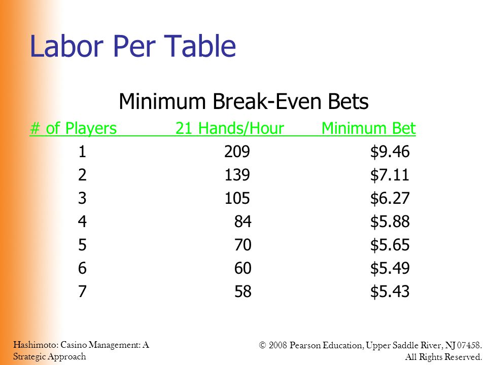 Hashimoto: Casino Management: A Strategic Approach © 2008 Pearson Education, Upper Saddle River, NJ 07458. All Rights Reserved. Labor Per Table Minimu