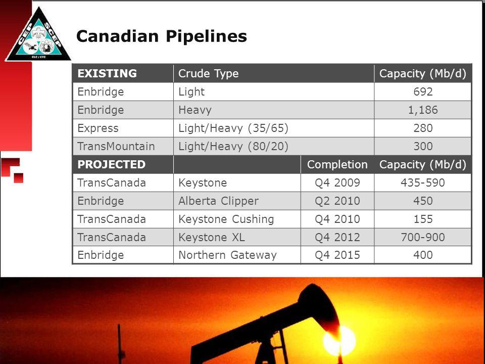 Canadian Pipelines EXISTINGCrude TypeCapacity (Mb/d) EnbridgeLight692 EnbridgeHeavy1,186 ExpressLight/Heavy (35/65)280 TransMountainLight/Heavy (80/20)300 PROJECTEDCompletionCapacity (Mb/d) TransCanadaKeystoneQ4 2009435-590 EnbridgeAlberta ClipperQ2 2010450 TransCanadaKeystone CushingQ4 2010155 TransCanadaKeystone XLQ4 2012700-900 EnbridgeNorthern GatewayQ4 2015400