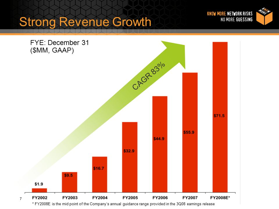 7 Strong Revenue Growth FYE: December 31 ($MM, GAAP) CAGR 83% * FY2008E is the mid point of the Company's annual guidance range provided in the 3Q08 earnings release