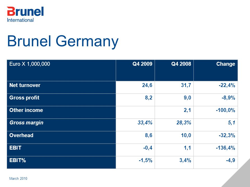 March 2010 Brunel Germany Euro X 1,000,000Q4 2009Q4 2008Change Net turnover24,631,7-22,4% Gross profit8,29,0-8,9% Other income 2,1-100,0% Gross margin