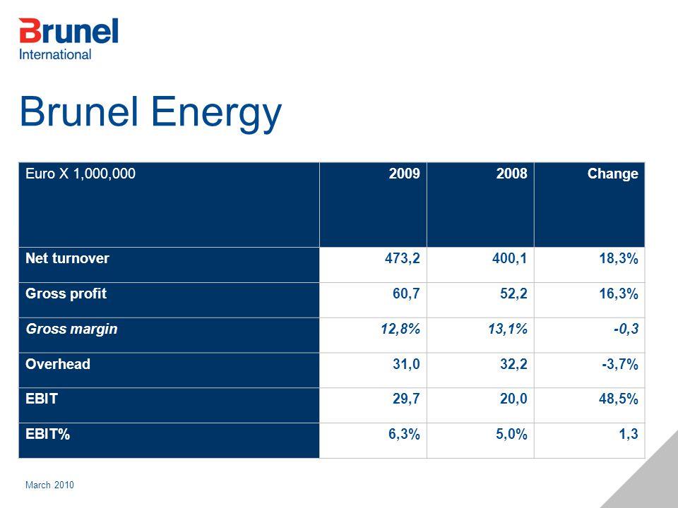 March 2010 Brunel Energy Euro X 1,000,00020092008Change Net turnover473,2400,118,3% Gross profit60,752,216,3% Gross margin12,8%13,1%-0,3 Overhead31,03